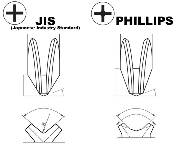 The Japanese Phillips: JIS Screwdrivers — revlimiter net